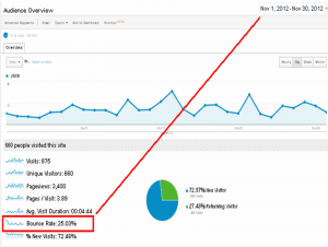 november bounce rate reduced